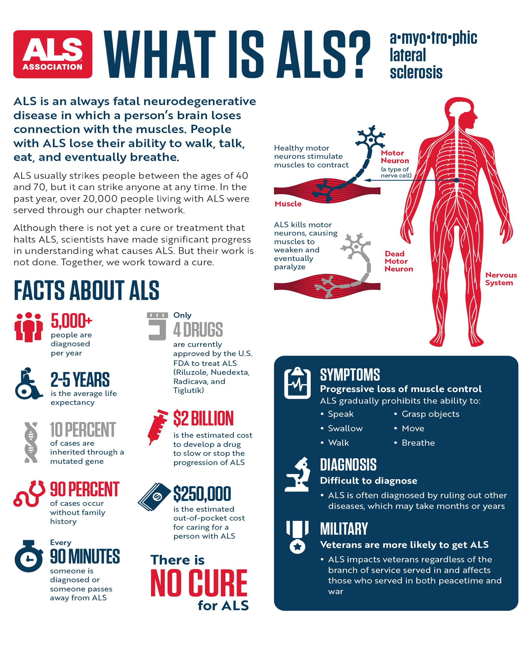 What Is ALS The ALS Association